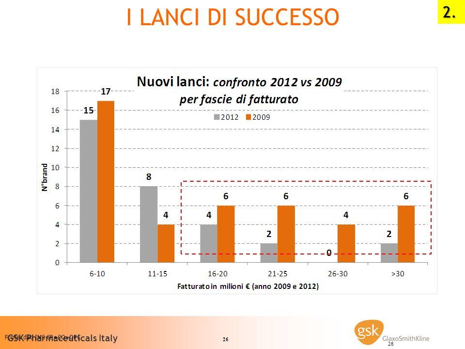 I lanci di successo 2. Fonte: dati IMS CP+CO+DPC