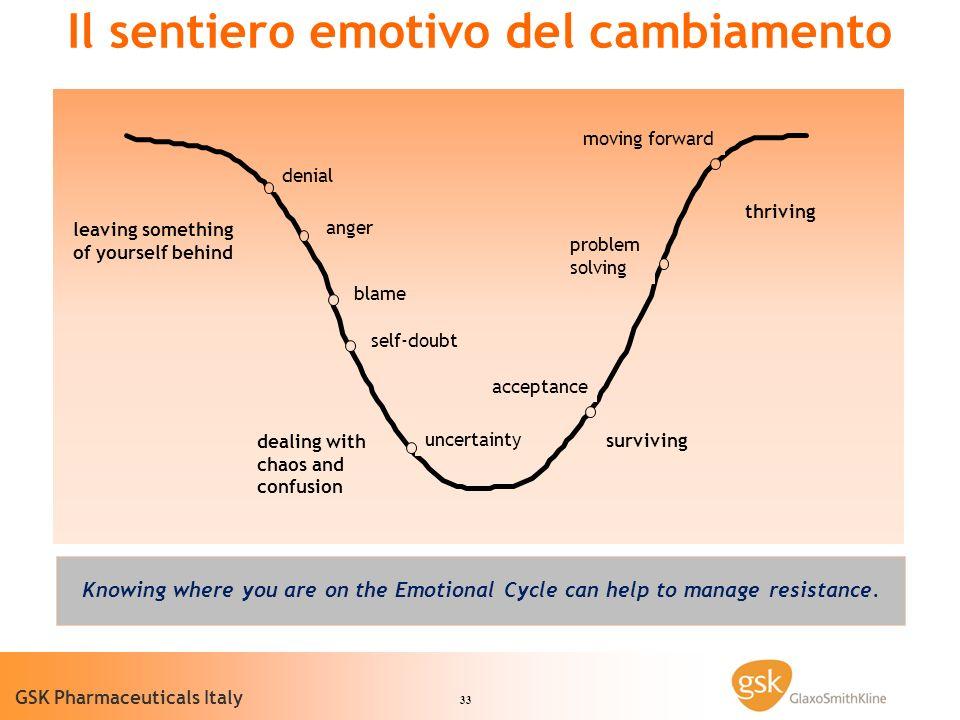 Il sentiero emotivo del cambiamento
