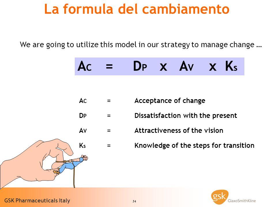 La formula del cambiamento