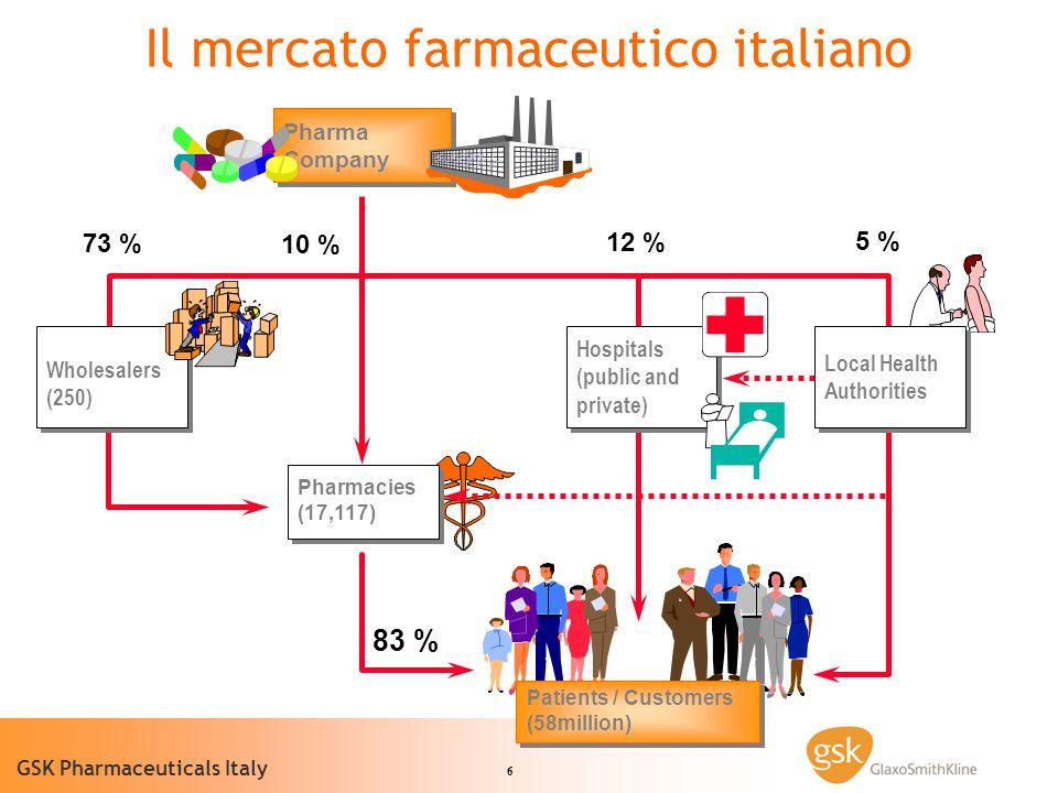 Il mercato farmaceutico italiano