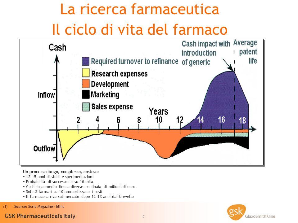 La ricerca farmaceutica Il ciclo di vita del farmaco