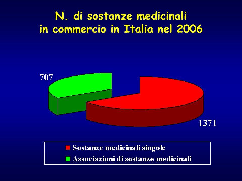 N. di sostanze medicinali in commercio in Italia nel 2006