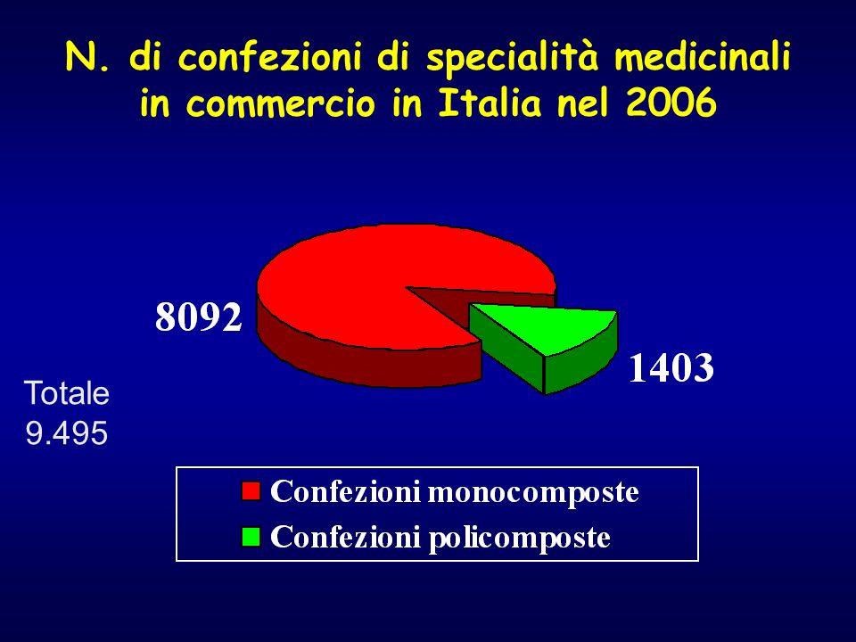 N. di confezioni di specialità medicinali in commercio in Italia nel 2006