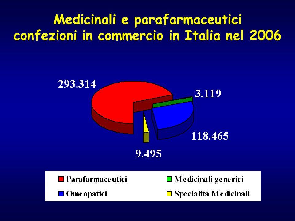 Medicinali e parafarmaceutici confezioni in commercio in Italia nel 2006