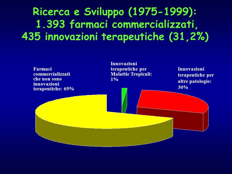 Ricerca e Sviluppo (1975-1999): 1