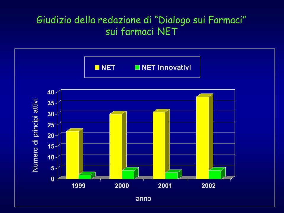 Giudizio della redazione di Dialogo sui Farmaci sui farmaci NET