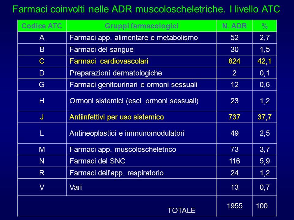 Farmaci coinvolti nelle ADR muscoloscheletriche. I livello ATC