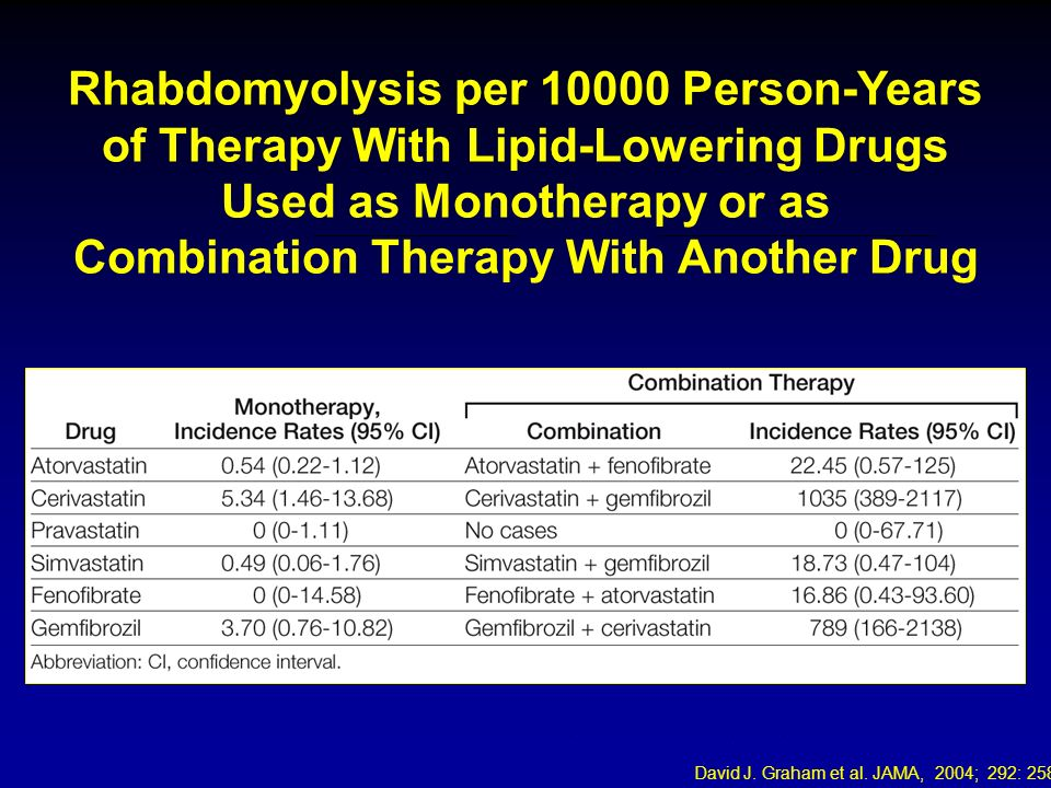 Rhabdomyolysis per 10000 Person-Years of Therapy With Lipid-Lowering Drugs Used as Monotherapy or as Combination Therapy With Another Drug