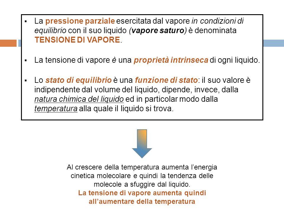 La tensione di vapore aumenta quindi all'aumentare della temperatura