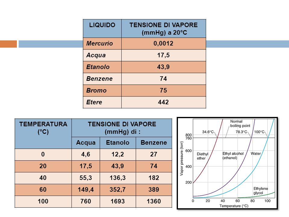 LIQUIDO TENSIONE DI VAPORE. (mmHg) a 20°C. Mercurio. 0,0012. Acqua. 17,5. Etanolo. 43,9. Benzene.