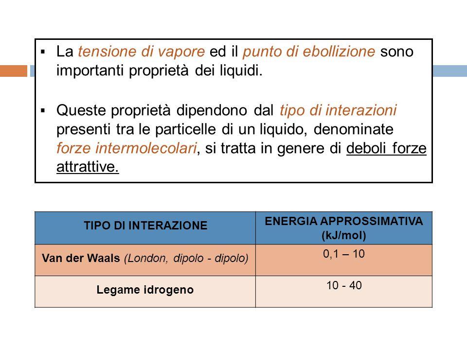 ENERGIA APPROSSIMATIVA (kJ/mol)