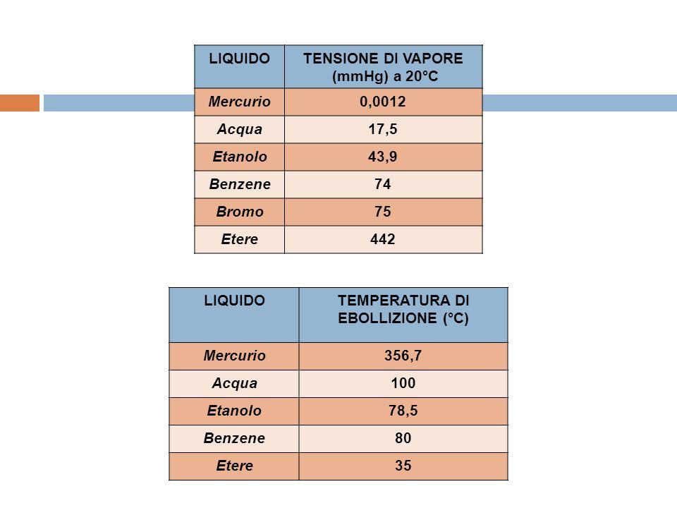 TEMPERATURA DI EBOLLIZIONE (°C)