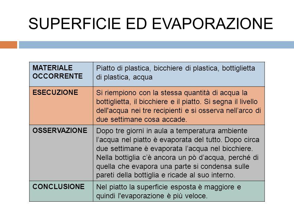 SUPERFICIE ED EVAPORAZIONE