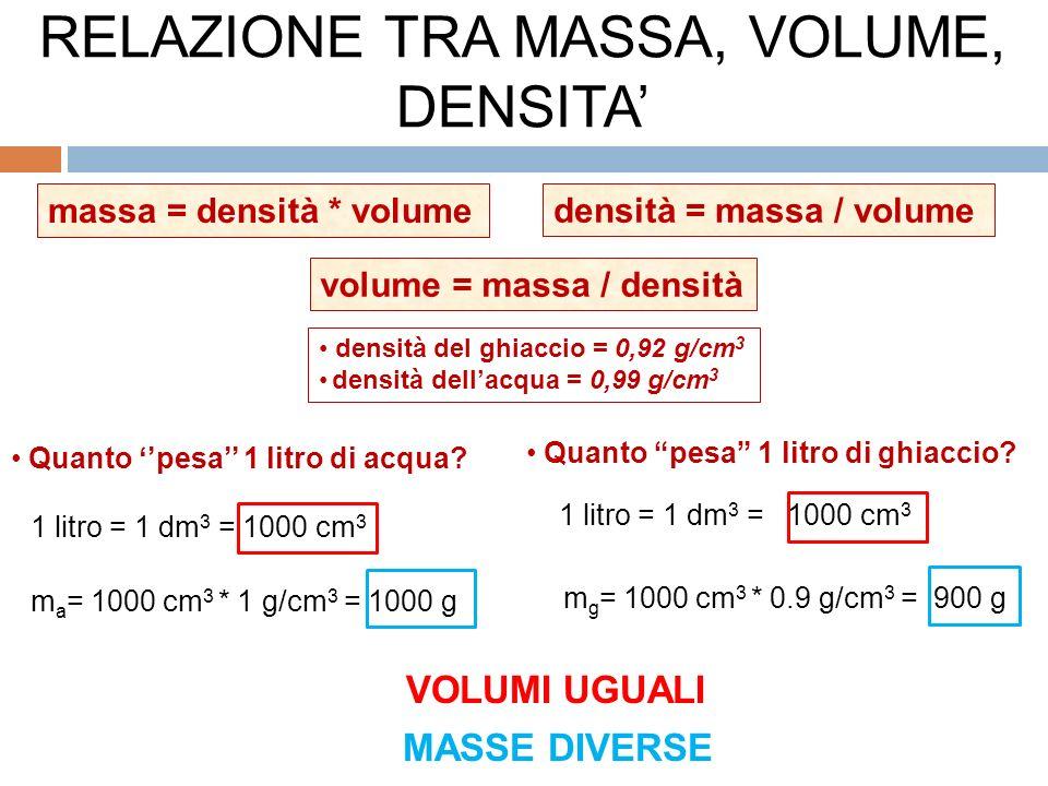 RELAZIONE TRA MASSA, VOLUME, DENSITA'