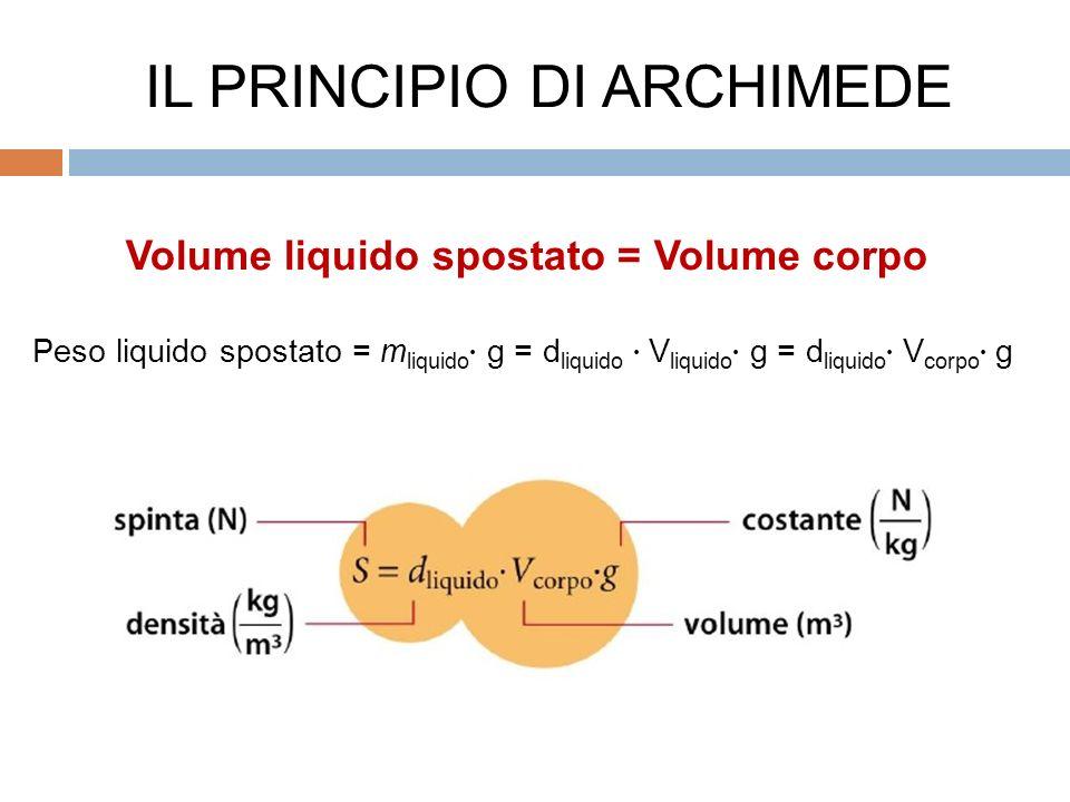 Volume liquido spostato = Volume corpo