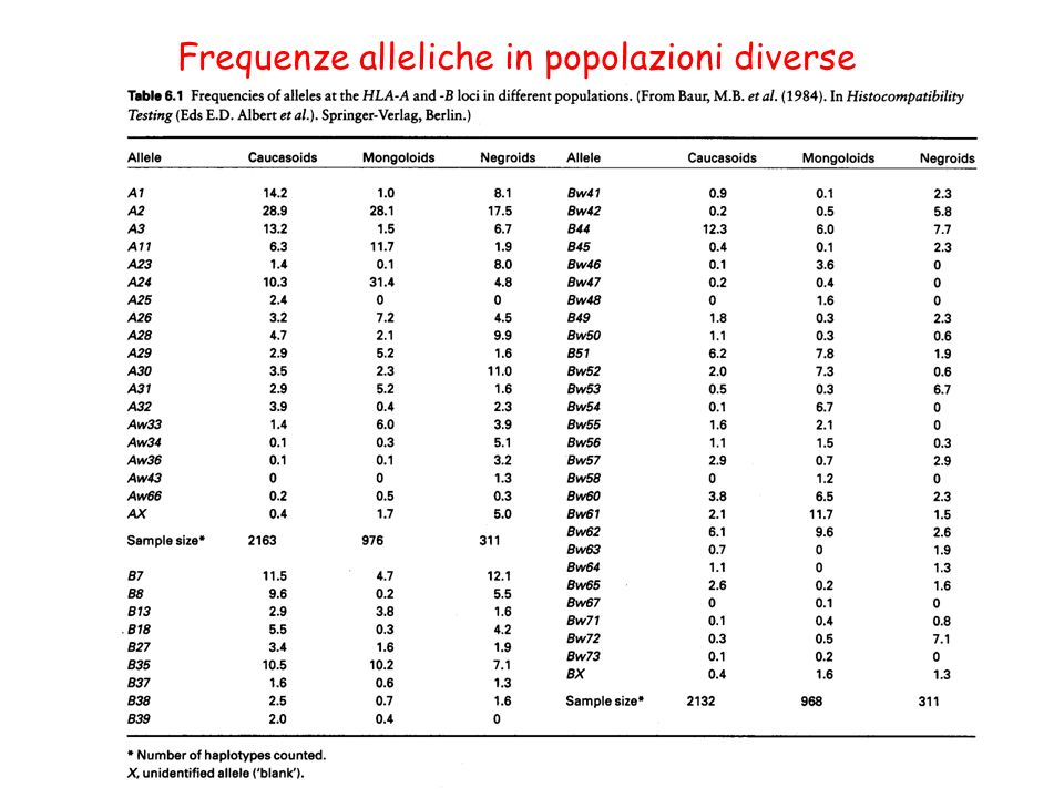 Frequenze alleliche in popolazioni diverse