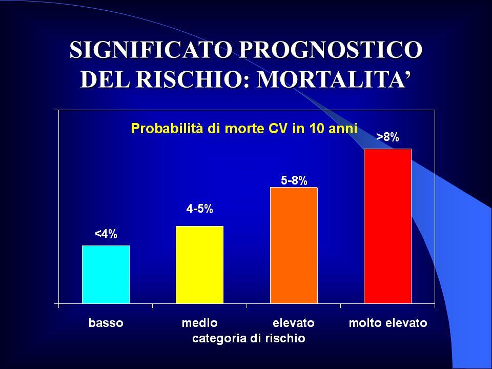 SIGNIFICATO PROGNOSTICO DEL RISCHIO: MORTALITA'