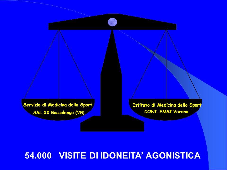 54.000 VISITE DI IDONEITA' AGONISTICA
