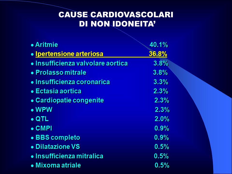 CAUSE CARDIOVASCOLARI DI NON IDONEITA'