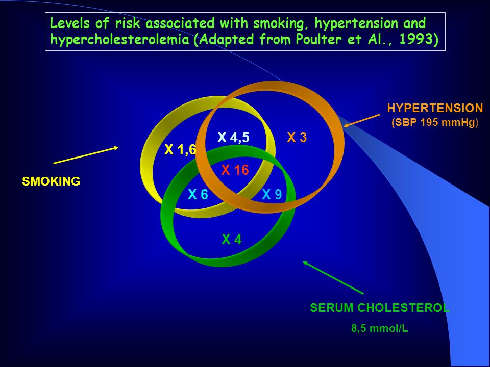 HYPERTENSION (SBP 195 mmHg)