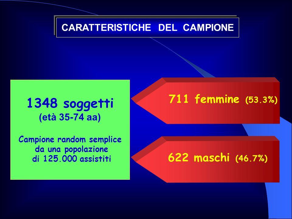 CARATTERISTICHE DEL CAMPIONE Campione random semplice