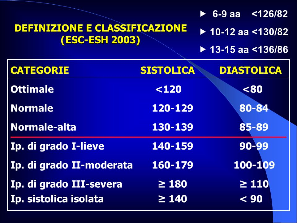 DEFINIZIONE E CLASSIFICAZIONE (ESC-ESH 2003)