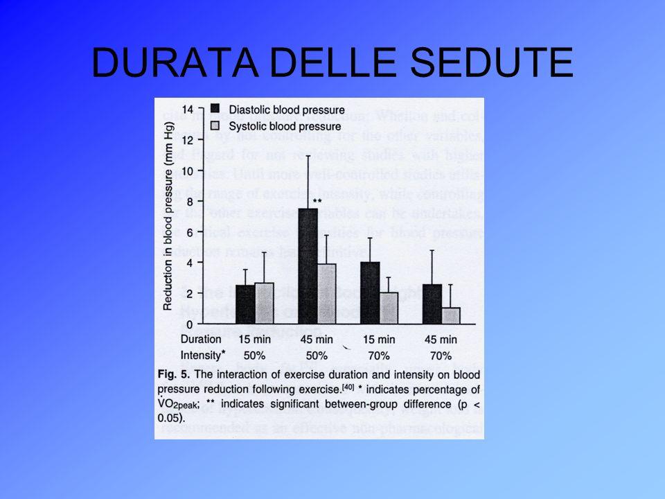 DURATA DELLE SEDUTE