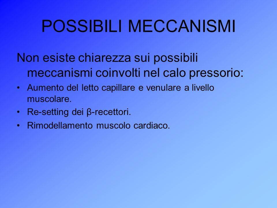 POSSIBILI MECCANISMI Non esiste chiarezza sui possibili meccanismi coinvolti nel calo pressorio: