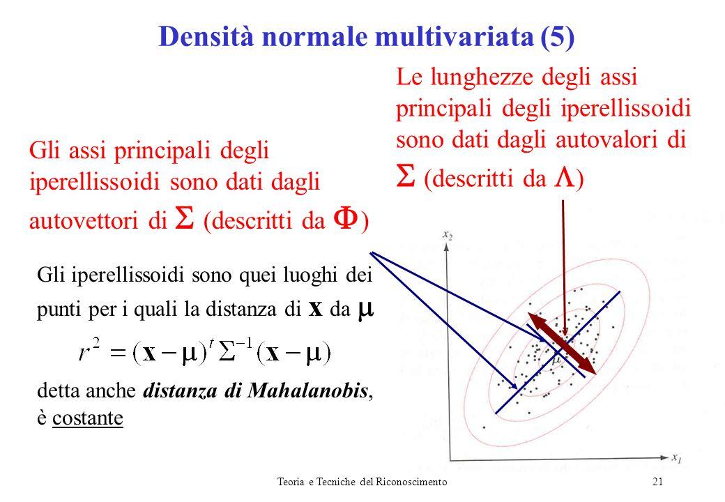 Densità normale multivariata (5)