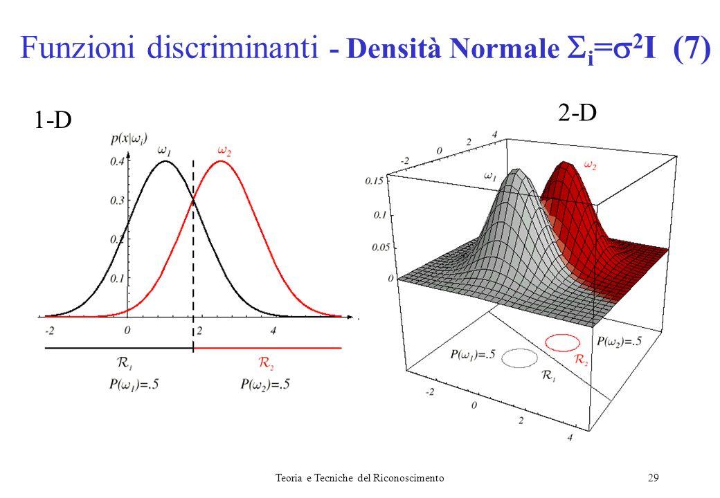 Funzioni discriminanti - Densità Normale i=2I (7)