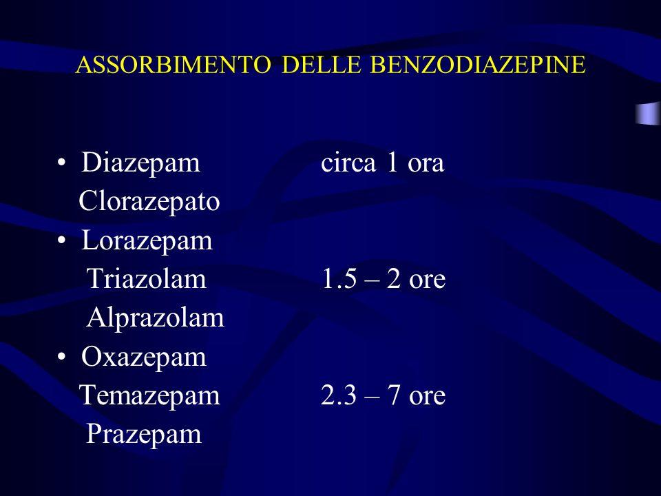 ASSORBIMENTO DELLE BENZODIAZEPINE