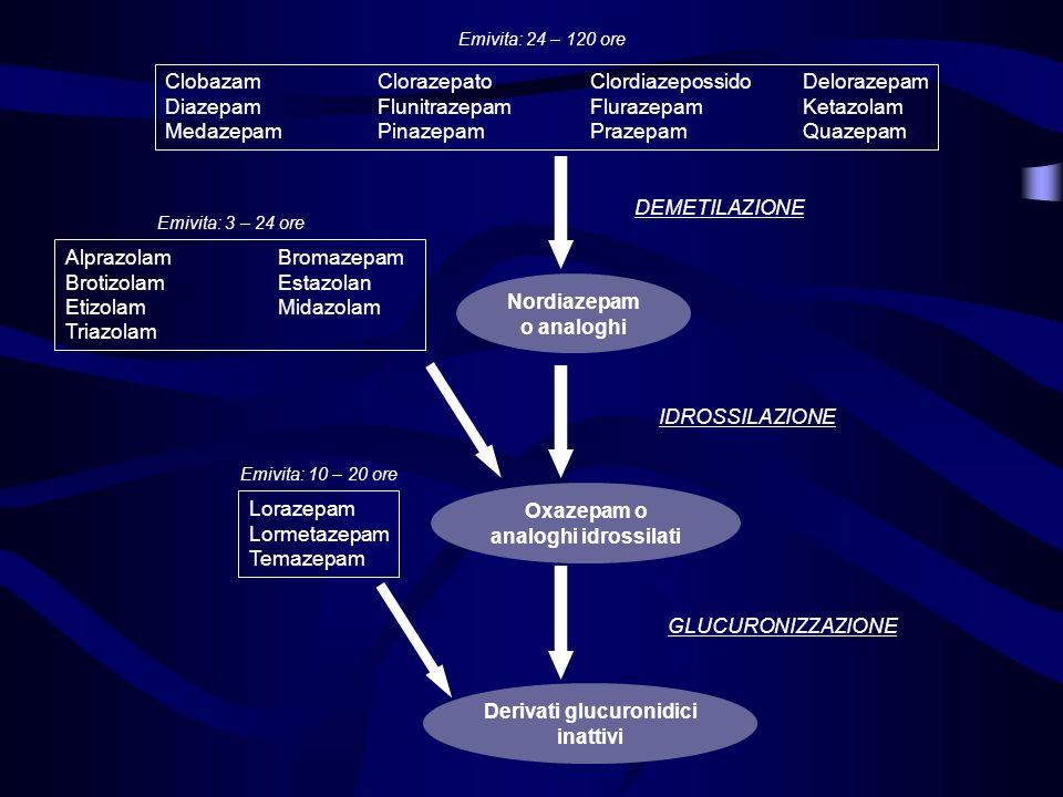 Nordiazepam o analoghi Derivati glucuronidici inattivi