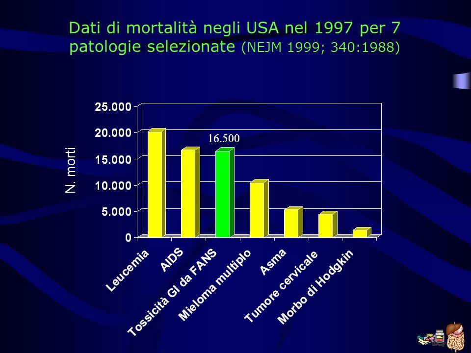 Dati di mortalità negli USA nel 1997 per 7 patologie selezionate (NEJM 1999; 340:1988)