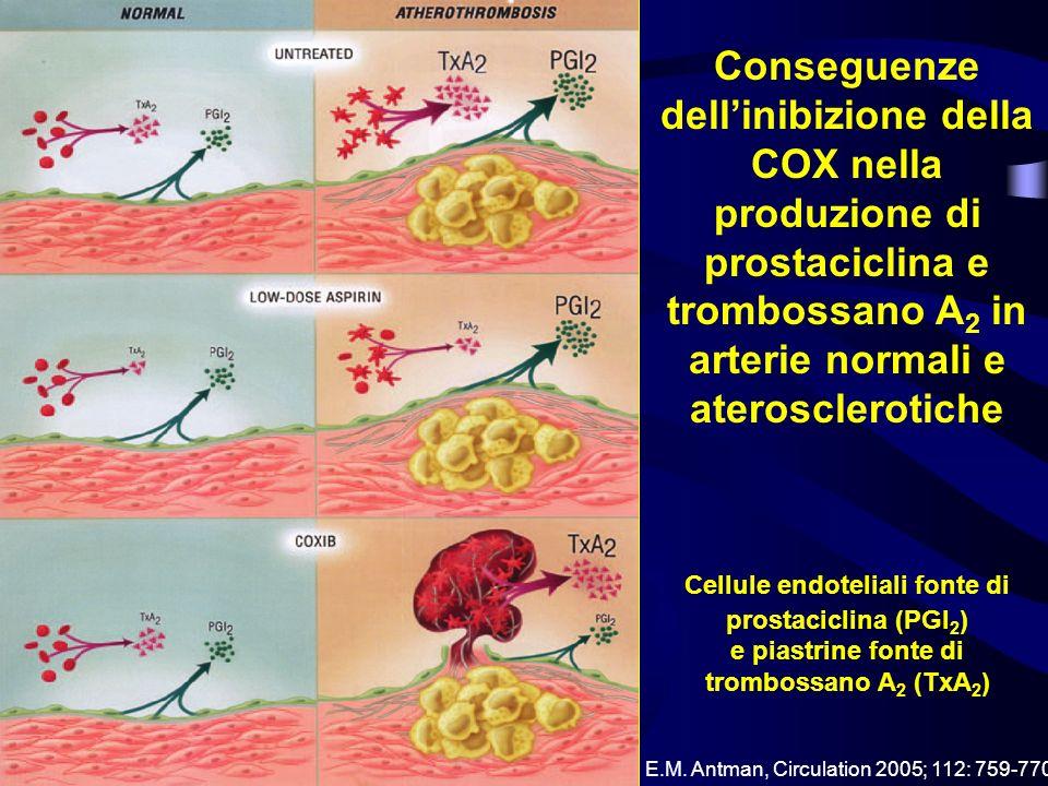 Conseguenze dell'inibizione della COX nella produzione di prostaciclina e trombossano A2 in arterie normali e aterosclerotiche