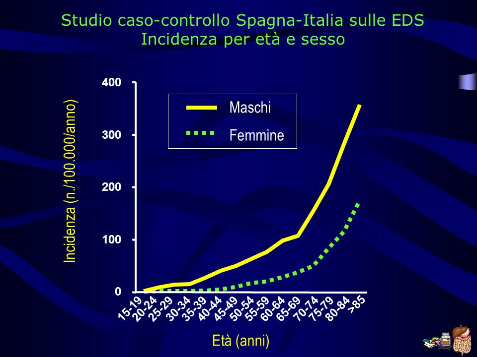 Studio caso-controllo Spagna-Italia sulle EDS