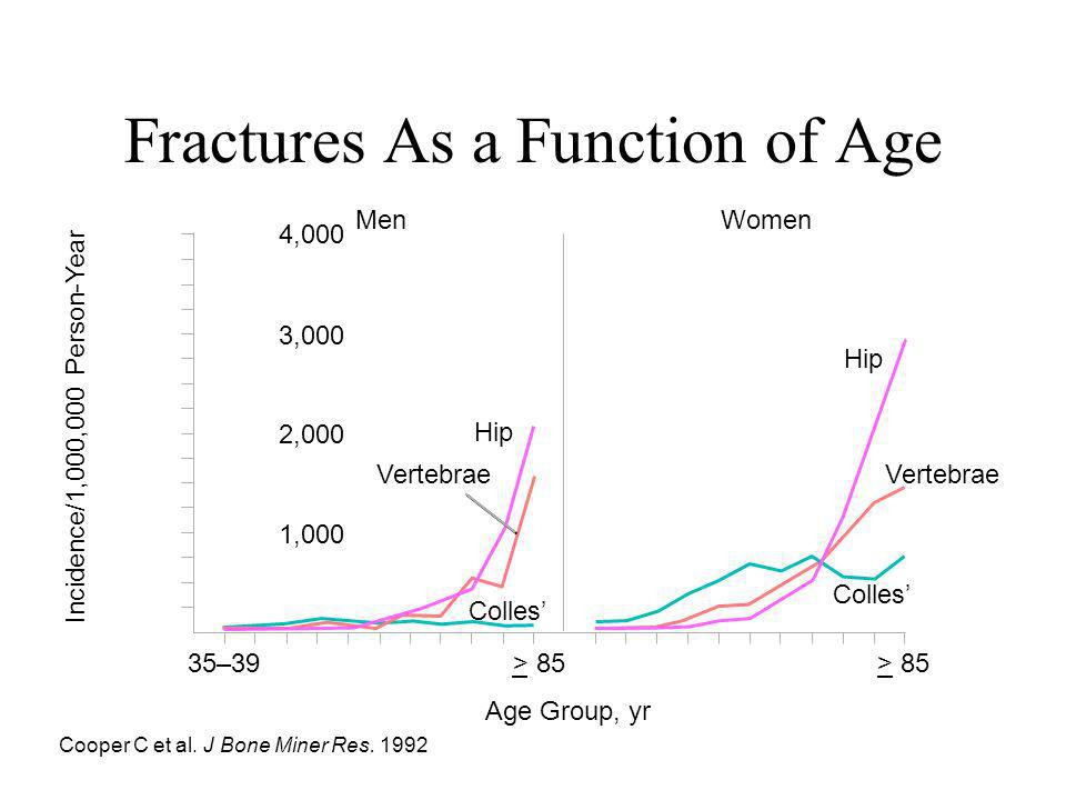 Fractures As a Function of Age
