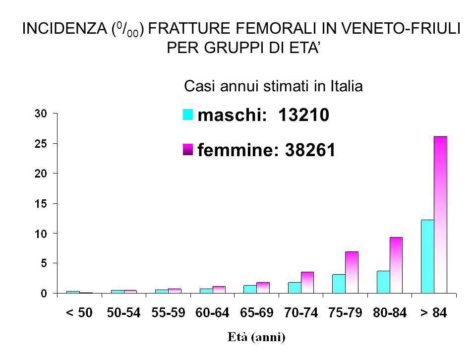 INCIDENZA (0/00) FRATTURE FEMORALI IN VENETO-FRIULI