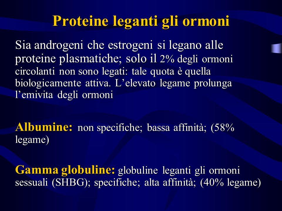 Proteine leganti gli ormoni