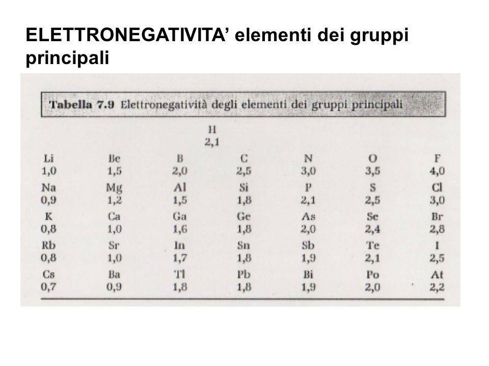 ELETTRONEGATIVITA' elementi dei gruppi principali