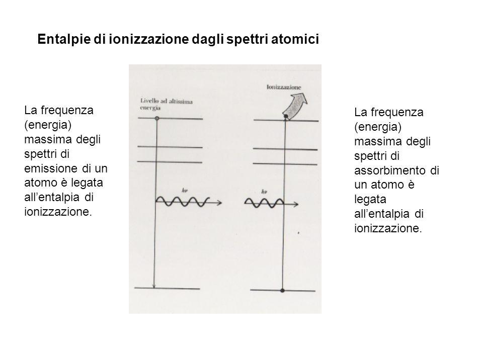 Entalpie di ionizzazione dagli spettri atomici