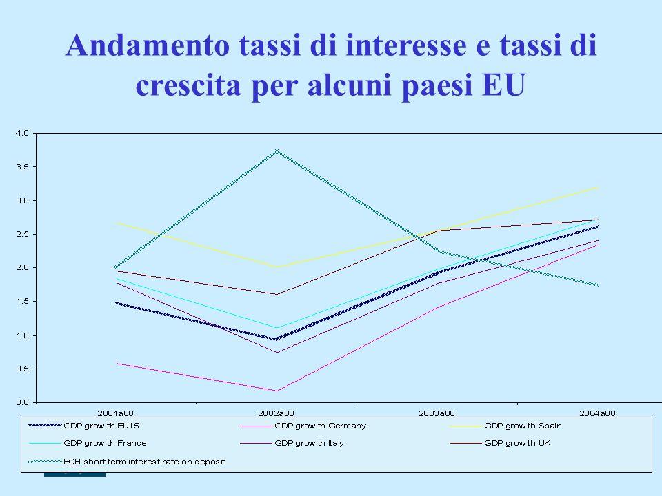 Andamento tassi di interesse e tassi di crescita per alcuni paesi EU