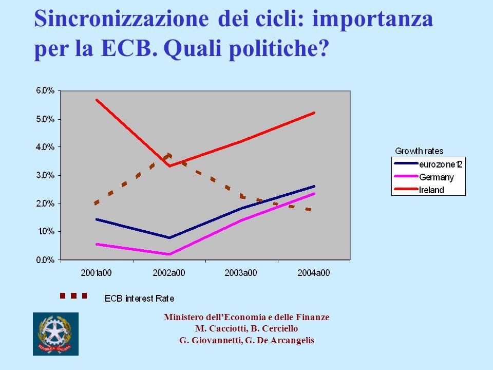 Sincronizzazione dei cicli: importanza per la ECB. Quali politiche