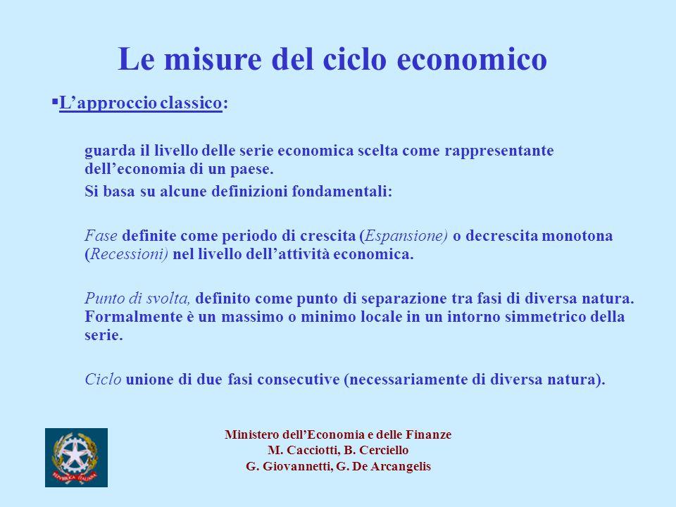 Le misure del ciclo economico