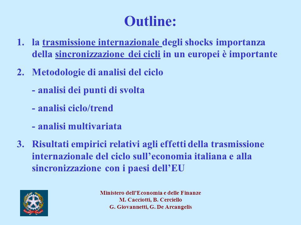 Outline: la trasmissione internazionale degli shocks importanza della sincronizzazione dei cicli in un europei è importante.