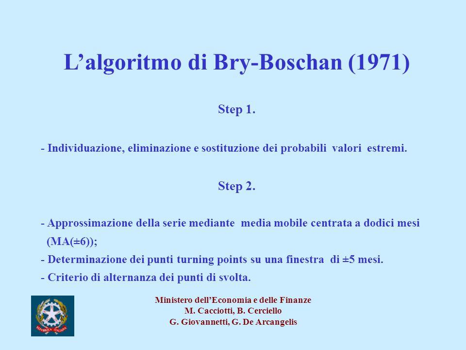 L'algoritmo di Bry-Boschan (1971)