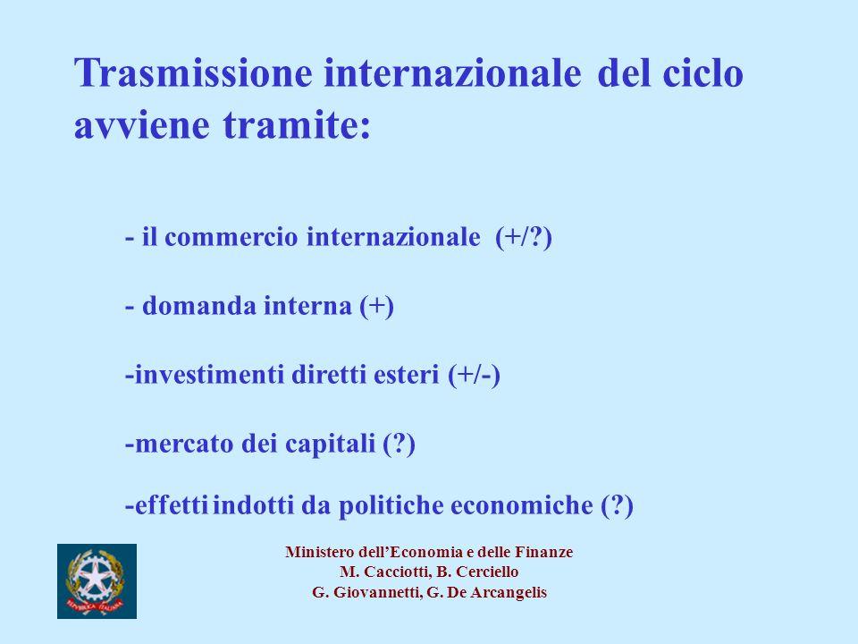 Trasmissione internazionale del ciclo avviene tramite: