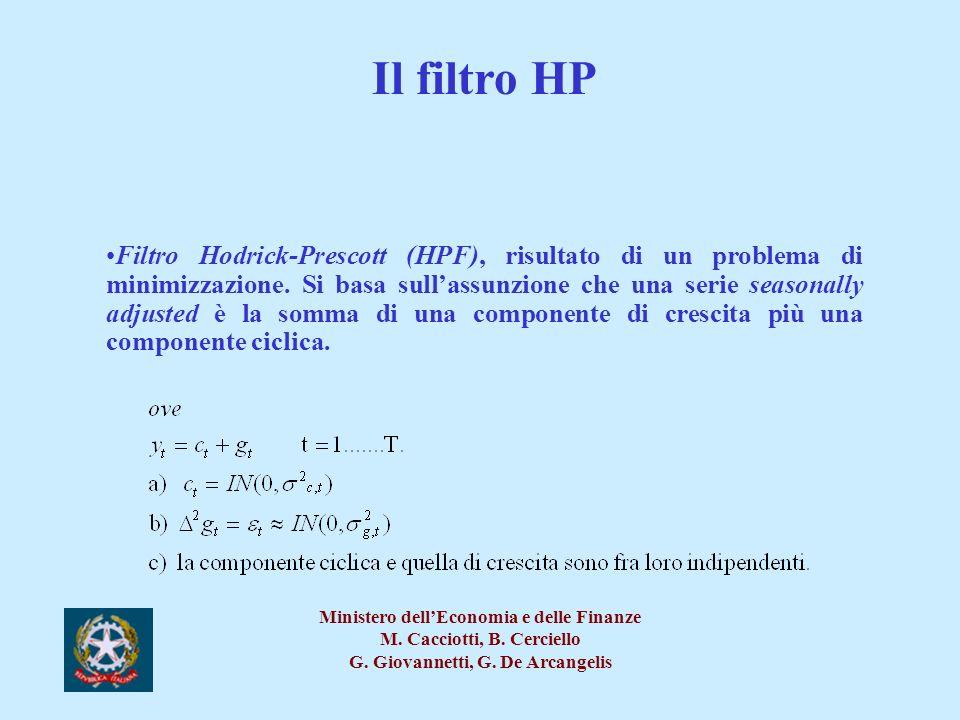 Il filtro HP