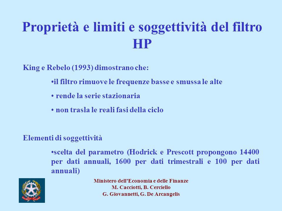 Proprietà e limiti e soggettività del filtro HP