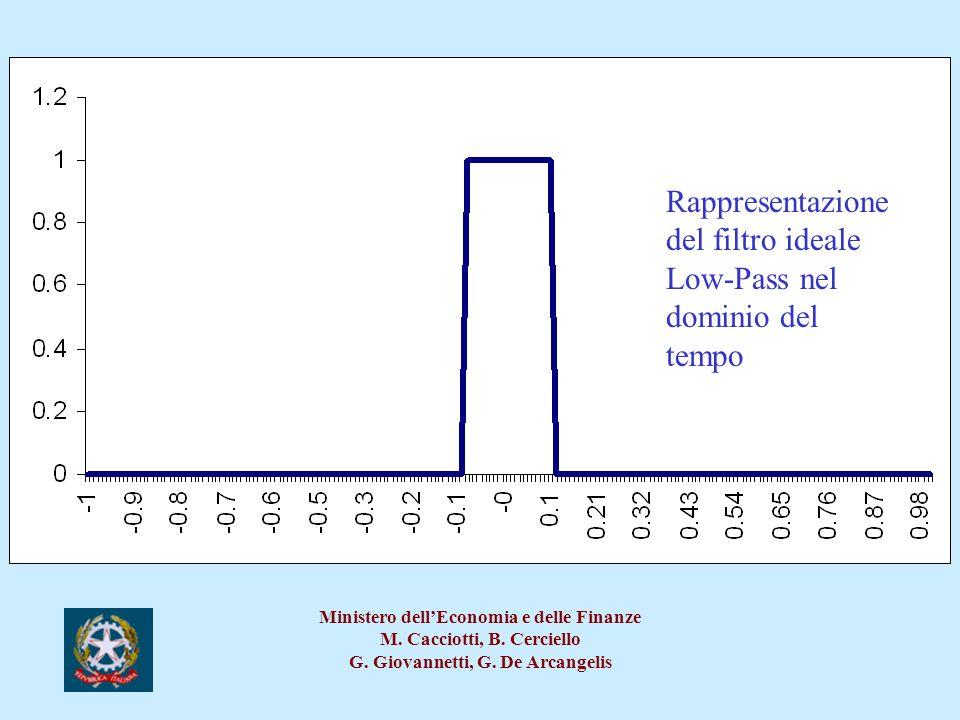 Rappresentazione del filtro ideale Low-Pass nel dominio del tempo