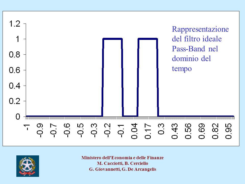 Rappresentazione del filtro ideale Pass-Band nel dominio del tempo